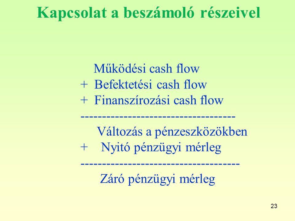 23 Kapcsolat a beszámoló részeivel Működési cash flow + Befektetési cash flow + Finanszírozási cash flow ------------------------------------ Változás