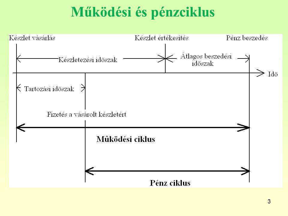 3 Működési és pénzciklus