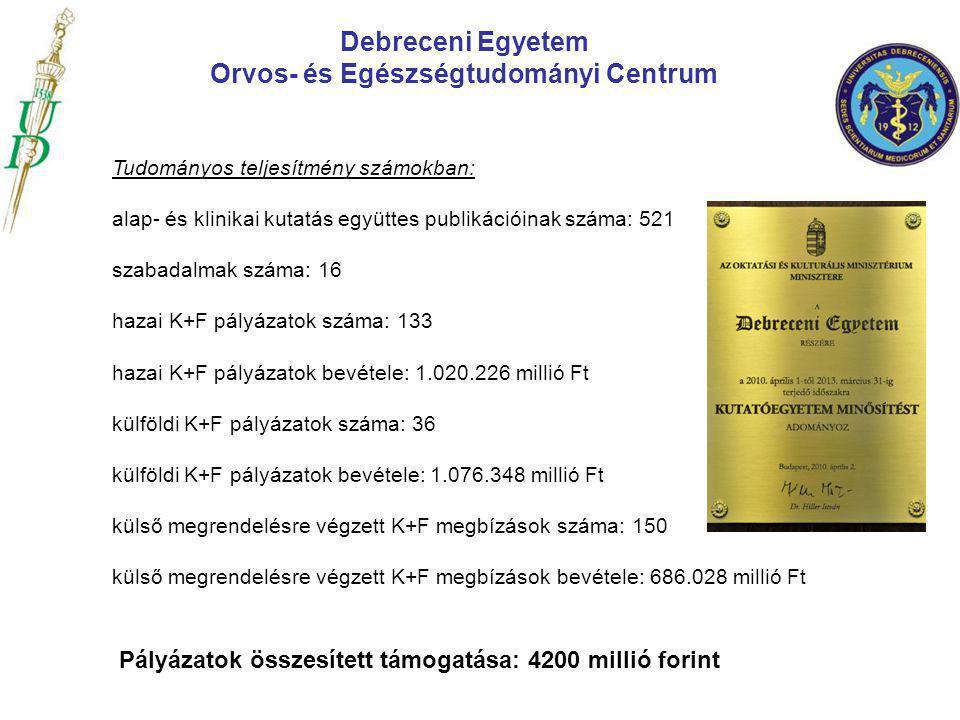 Tudományos teljesítmény számokban: alap- és klinikai kutatás együttes publikációinak száma: 521 szabadalmak száma: 16 hazai K+F pályázatok száma: 133