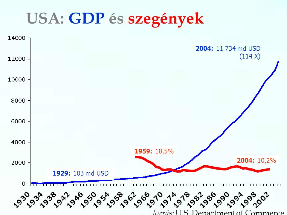 USA: GDP és szegények 2004: 11 734 md USD (114 X) 1929: 103 md USD forrás: U.S. Department of Commerce 1959: 18,5% 2004: 10,2%