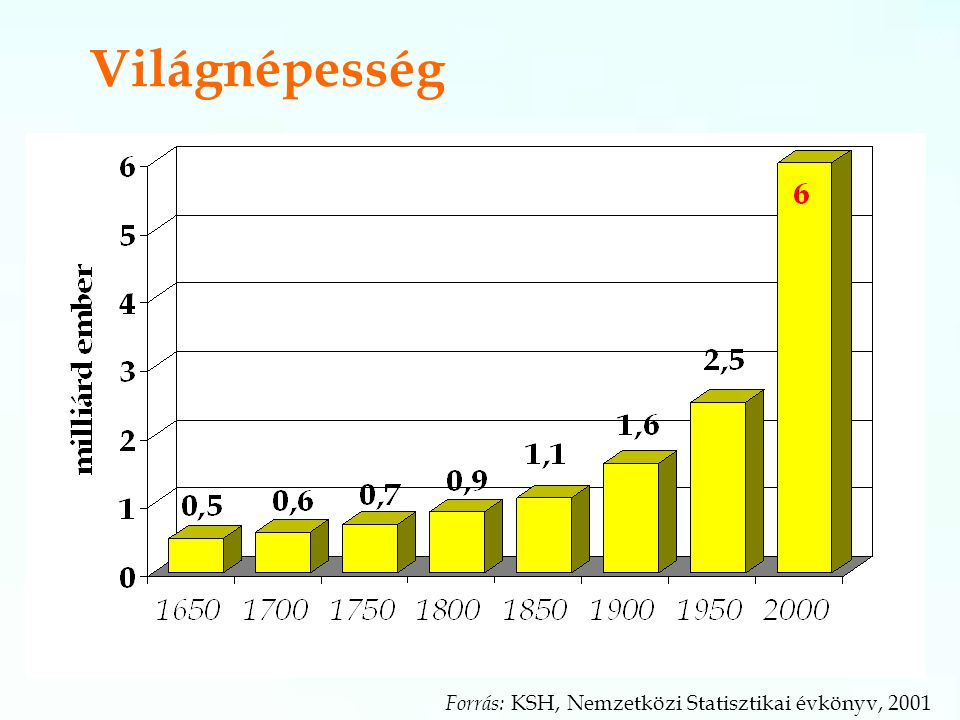 Világnépesség Forrás: KSH, Nemzetközi Statisztikai évkönyv, 2001