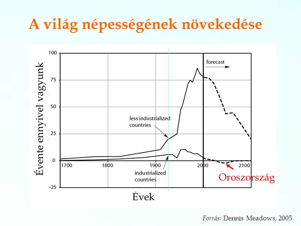 A világ népességének növekedése Évek Évente ennyivel vagyunk többen Oroszország Forrás: Dennis Meadows, 2005
