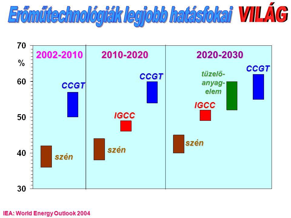2002-20102010-20202020-2030 szén szén szén CCGT CCGT CCGT IGCC IGCC tüzelő- anyag- elem %