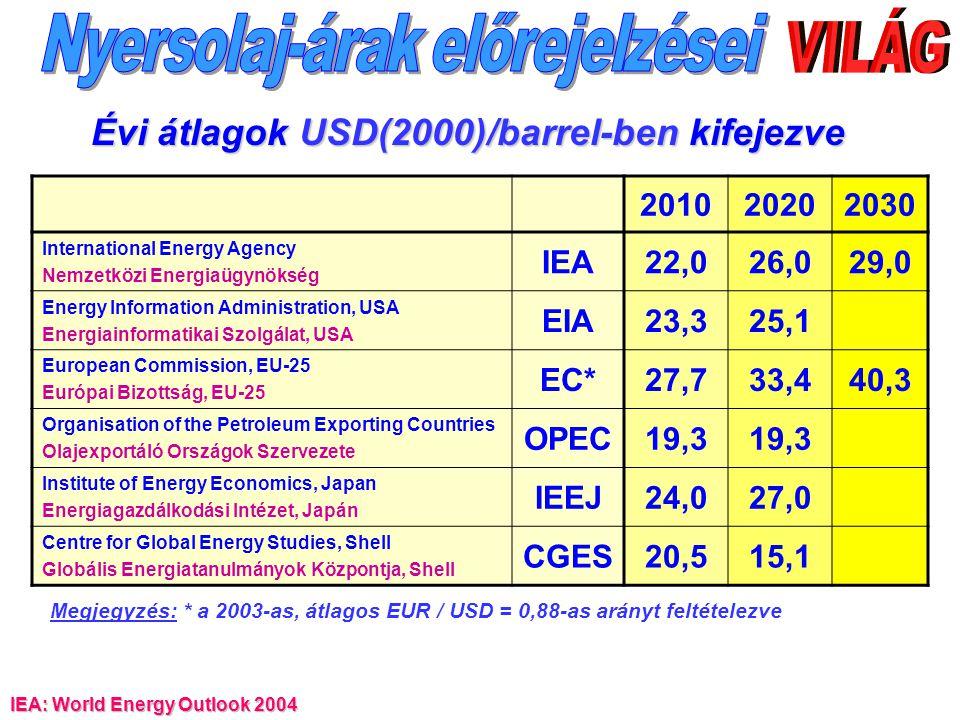 IEA: World Energy Outlook 2004 201020202030 International Energy Agency Nemzetközi Energiaügynökség IEA22,026,029,0 Energy Information Administration,