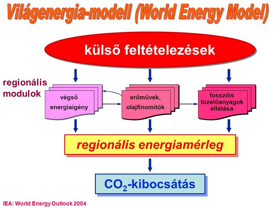 regionális energiamérleg CO 2 -kibocsátás külső feltételezések végső energiaigény erőművek, olajfinomítók fosszilis tüzelőanyagok ellátása regionális