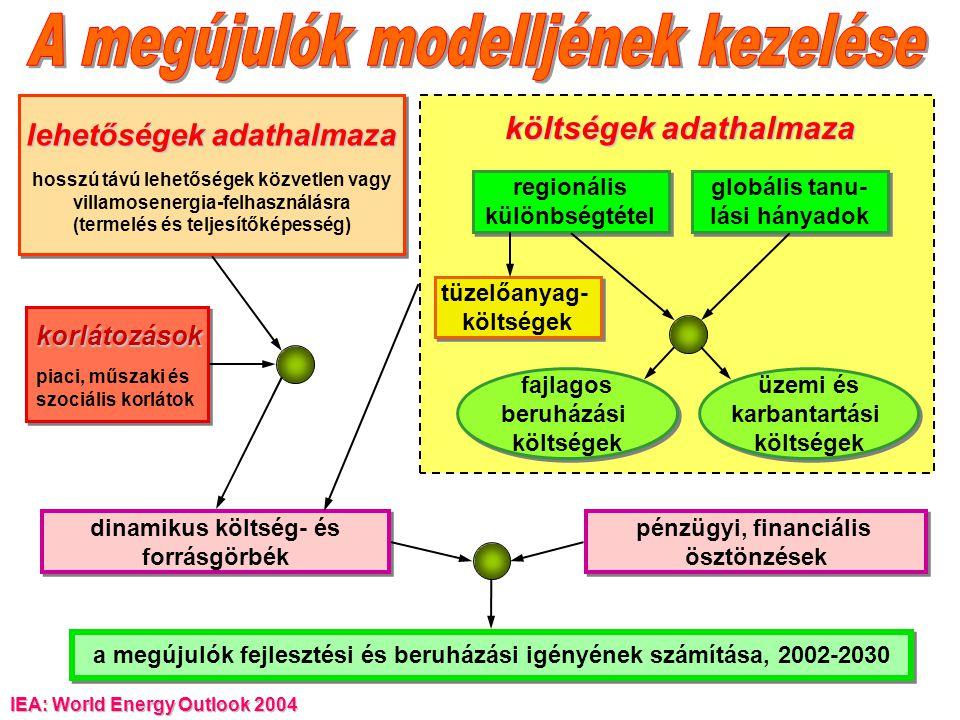 IEA: World Energy Outlook 2004 a megújulók fejlesztési és beruházási igényének számítása, 2002-2030 dinamikus költség- és forrásgörbék dinamikus költs