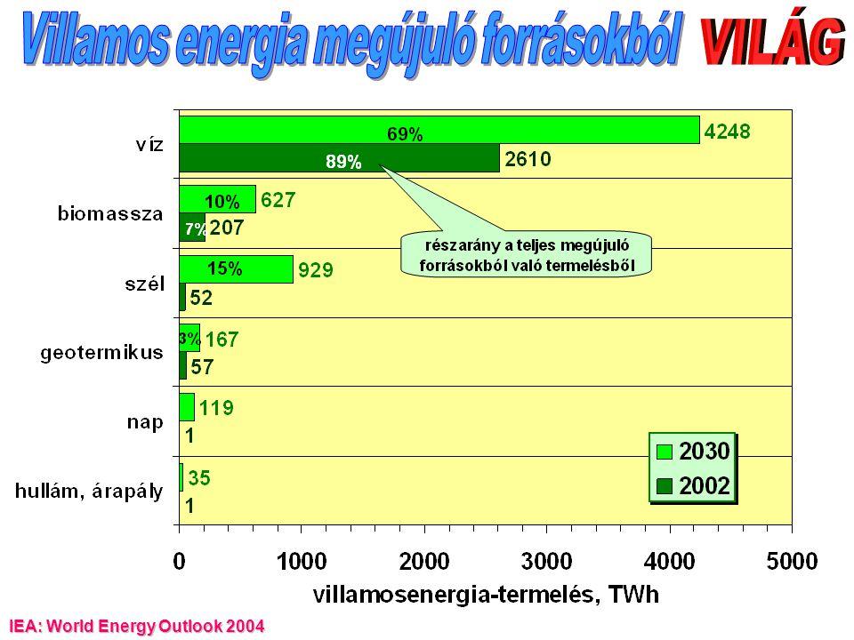Hatásfok (  ) = végső felhasználás (TFC) / primerenergia-felhasználás (TPES) IEA: World Energy Outlook 2004