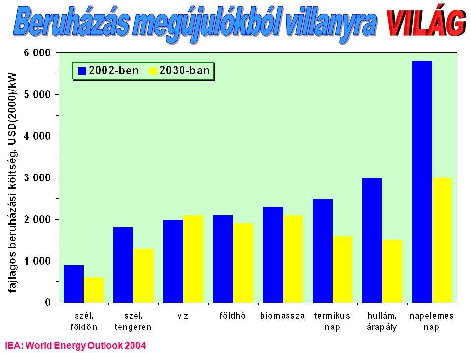 egységköltség 2002-ben egységköltség 2030-ban szél, szél, víz földhő biomassza termikus hullám, napelemes szárazföldön tengeren naperőmű árapály naperőmű