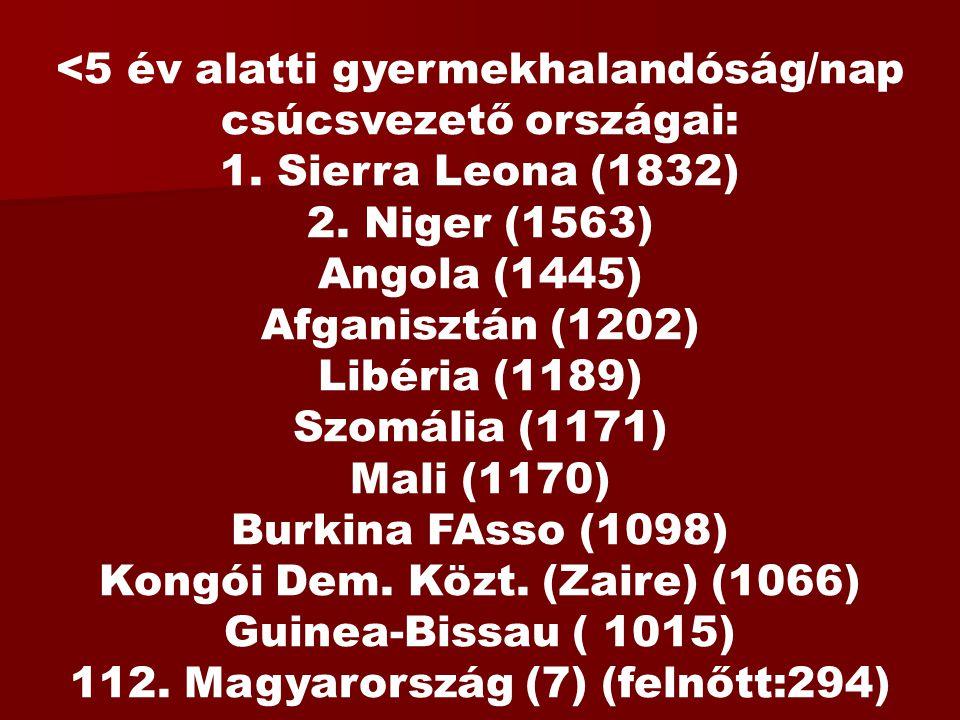 <5 év alatti gyermekhalandóság/nap csúcsvezető országai: 1. Sierra Leona (1832) 2. Niger (1563) Angola (1445) Afganisztán (1202) Libéria (1189) Szomál
