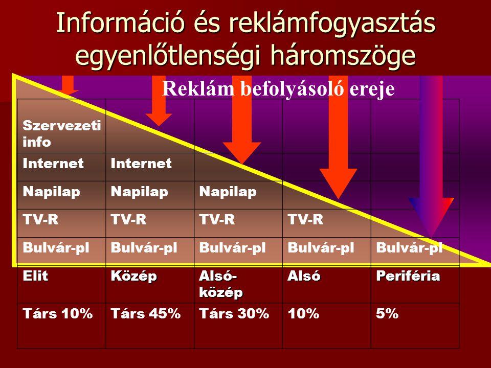 Szervezeti info Internet Napilap TV-R Bulvár-pl ElitKözép Alsó- közép AlsóPeriféria Társ 10%Társ 45%Társ 30%10%5% Információ és reklámfogyasztás egyenlőtlenségi háromszöge Reklám befolyásoló ereje