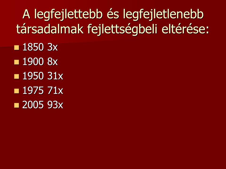 A legfejlettebb és legfejletlenebb társadalmak fejlettségbeli eltérése: 1850 3x 1850 3x 1900 8x 1900 8x 1950 31x 1950 31x 1975 71x 1975 71x 2005 93x 2005 93x