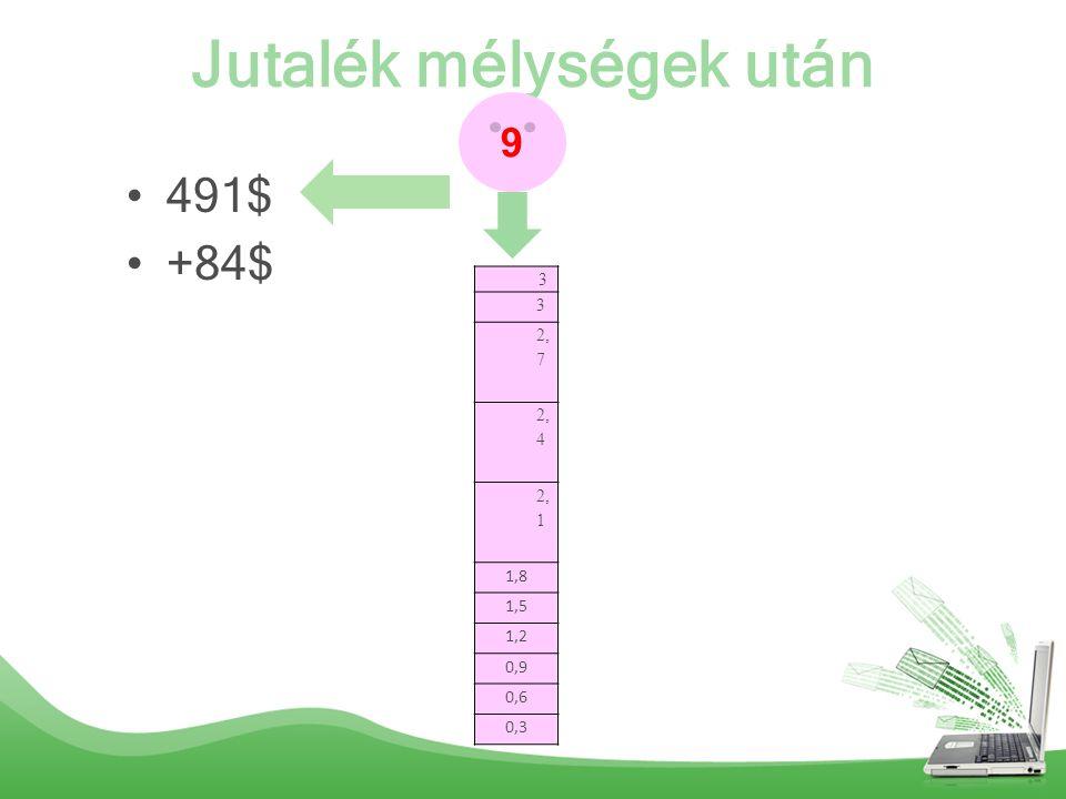 Jutalék mélységek után 491$ +84$ 9 3 3 2, 7 2, 4 2, 1 1,8 1,5 1,2 0,9 0,6 0,3