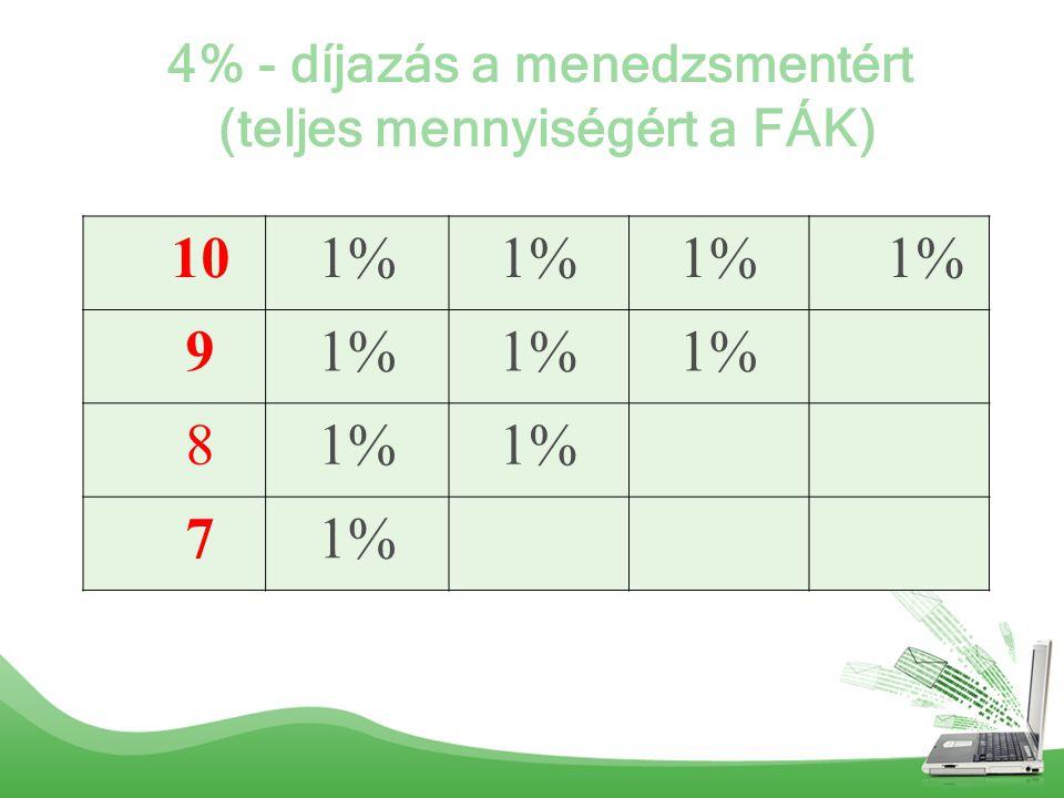 4% - díjazás a menedzsmentért (teljes mennyiségért a FÁK) 101% 9 8 7