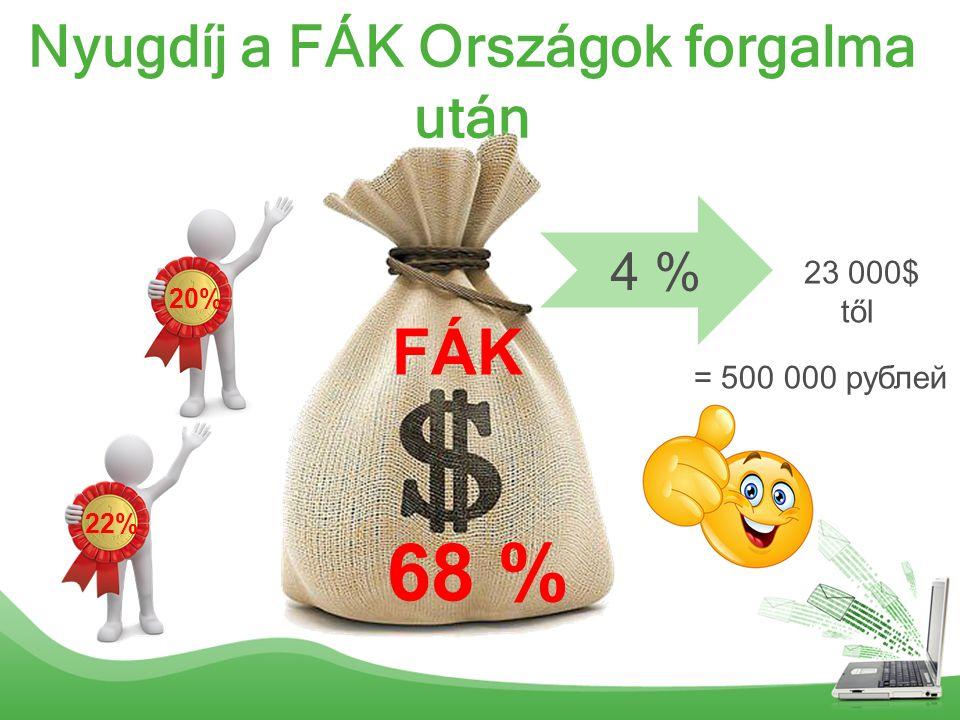 Nyugdíj a FÁK Országok forgalma után FÁK 4 % 68 % 23 000$ től = 500 000 рублей 20% 22%