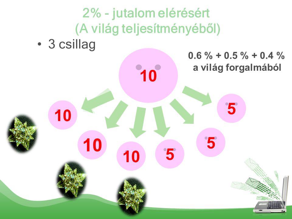 2% - jutalom elérésért (A világ teljesítményéből) 3 csillag 10 5 5 5 0.6 % + 0.5 % + 0.4 % a világ forgalmából