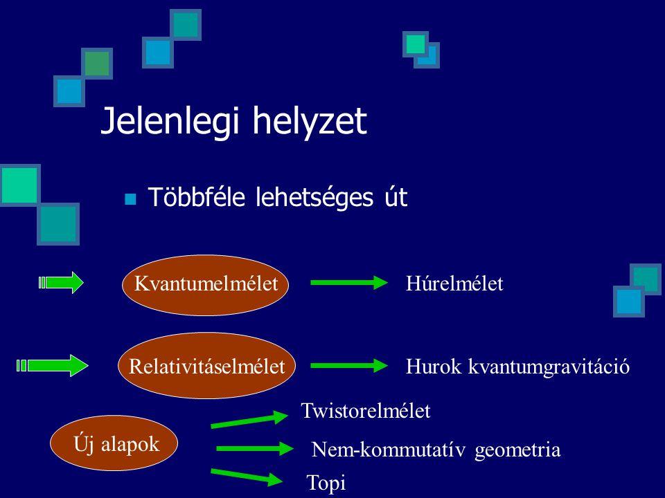 Jelenlegi helyzet Többféle lehetséges út Kvantumelmélet Relativitáselmélet Új alapok Húrelmélet Hurok kvantumgravitáció Twistorelmélet Nem-kommutatív geometria Topi