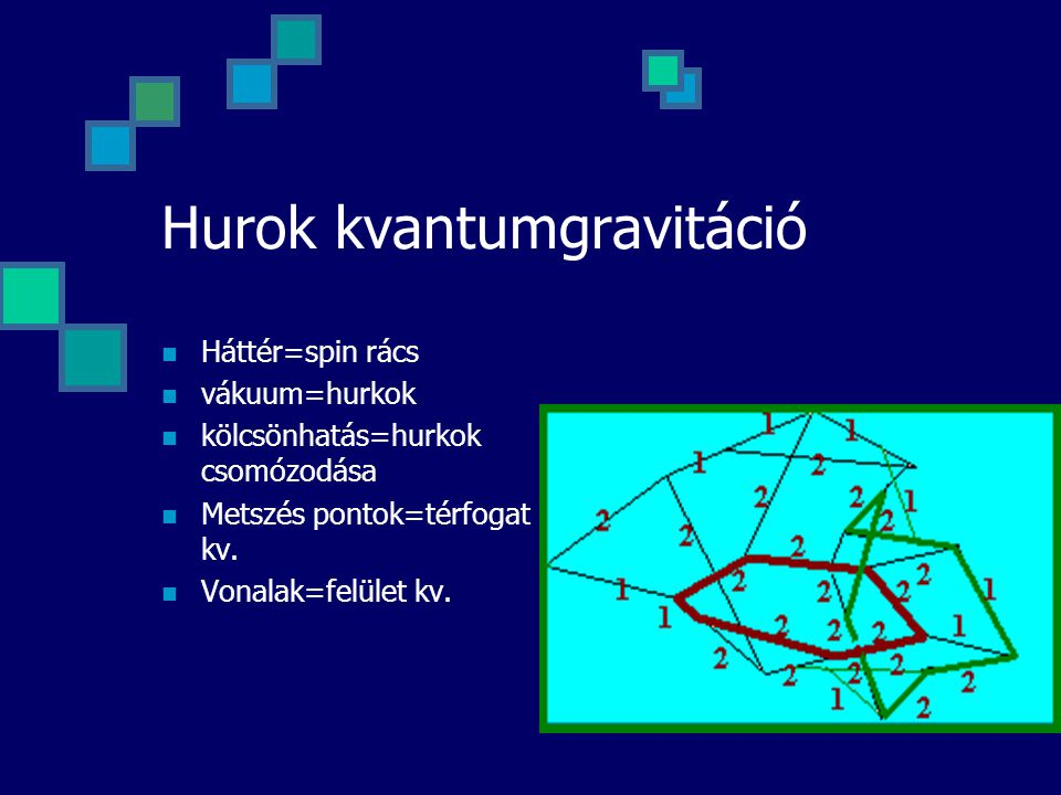 Hurok kvantumgravitáció Háttér=spin rács vákuum=hurkok kölcsönhatás=hurkok csomózodása Metszés pontok=térfogat kv. Vonalak=felület kv.