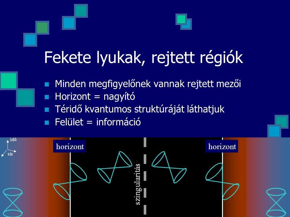 Fekete lyukak, rejtett régiók Minden megfigyelőnek vannak rejtett mezői Horizont = nagyító Téridő kvantumos struktúráját láthatjuk Felület = információ idő tér szingularitás horizont