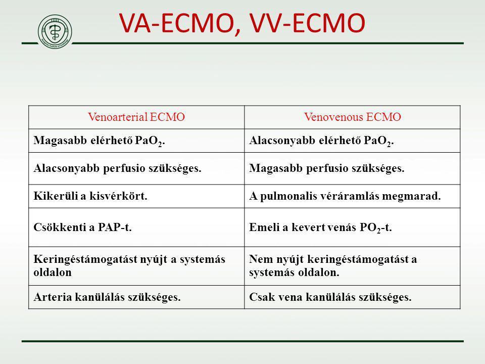 Venoarterial ECMOVenovenous ECMO Magasabb elérhető PaO 2.Alacsonyabb elérhető PaO 2. Alacsonyabb perfusio szükséges.Magasabb perfusio szükséges. Kiker