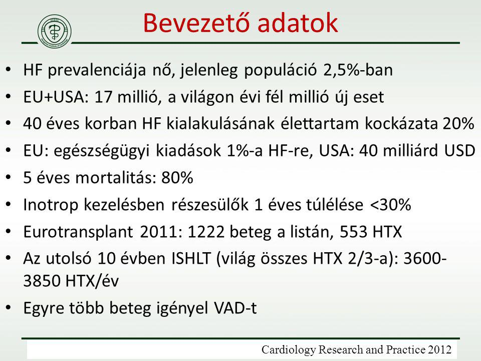 HF prevalenciája nő, jelenleg populáció 2,5%-ban EU+USA: 17 millió, a világon évi fél millió új eset 40 éves korban HF kialakulásának élettartam kocká