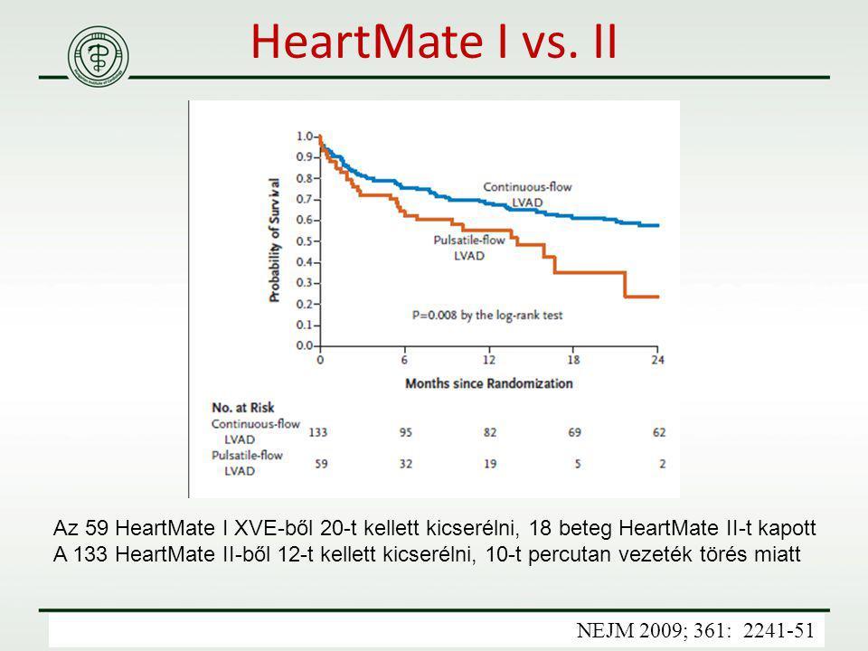HeartMate I vs. II NEJM 2009; 361: 2241-51 Az 59 HeartMate I XVE-ből 20-t kellett kicserélni, 18 beteg HeartMate II-t kapott A 133 HeartMate II-ből 12
