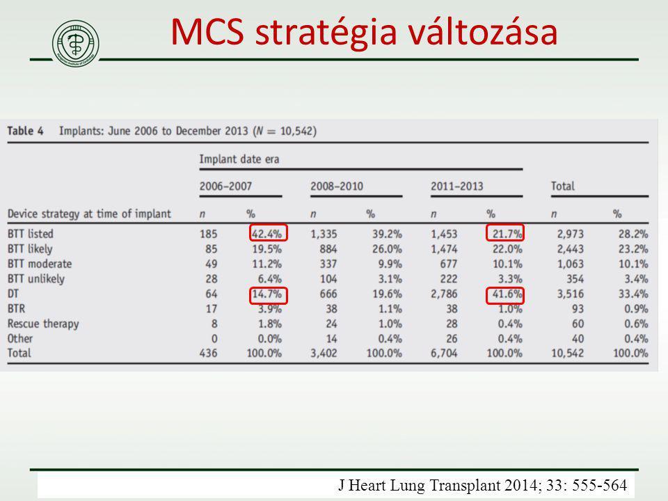 MCS stratégia változása J Heart Lung Transplant 2014; 33: 555-564