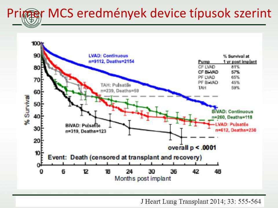 Primer MCS eredmények device típusok szerint J Heart Lung Transplant 2014; 33: 555-564