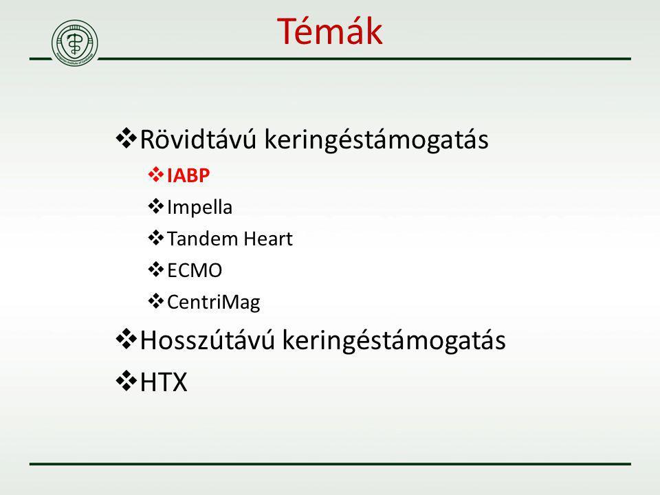 Adult Heart Transplants % of Patients Bridged with Mechanical Circulatory Support* (Transplants: January 2000 – December 2012) * LVAD, RVAD, TAH, ECMO 2014 JHLT.