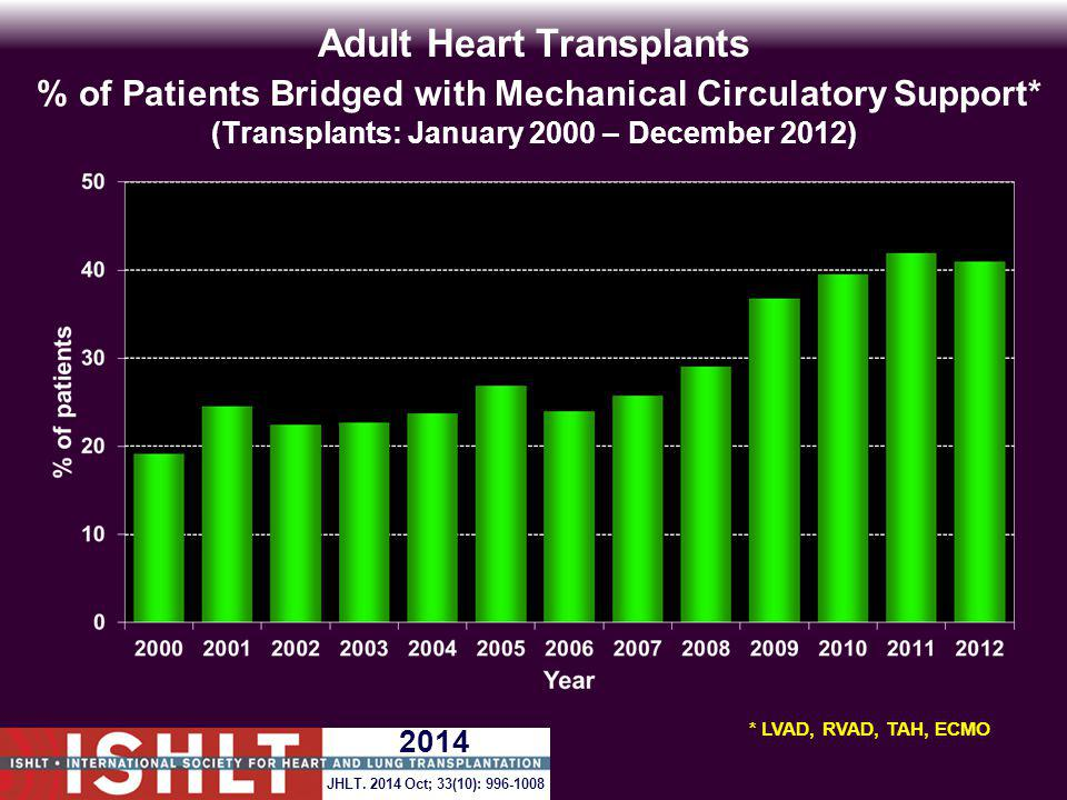 Adult Heart Transplants % of Patients Bridged with Mechanical Circulatory Support* (Transplants: January 2000 – December 2012) * LVAD, RVAD, TAH, ECMO 2014 JHLT.