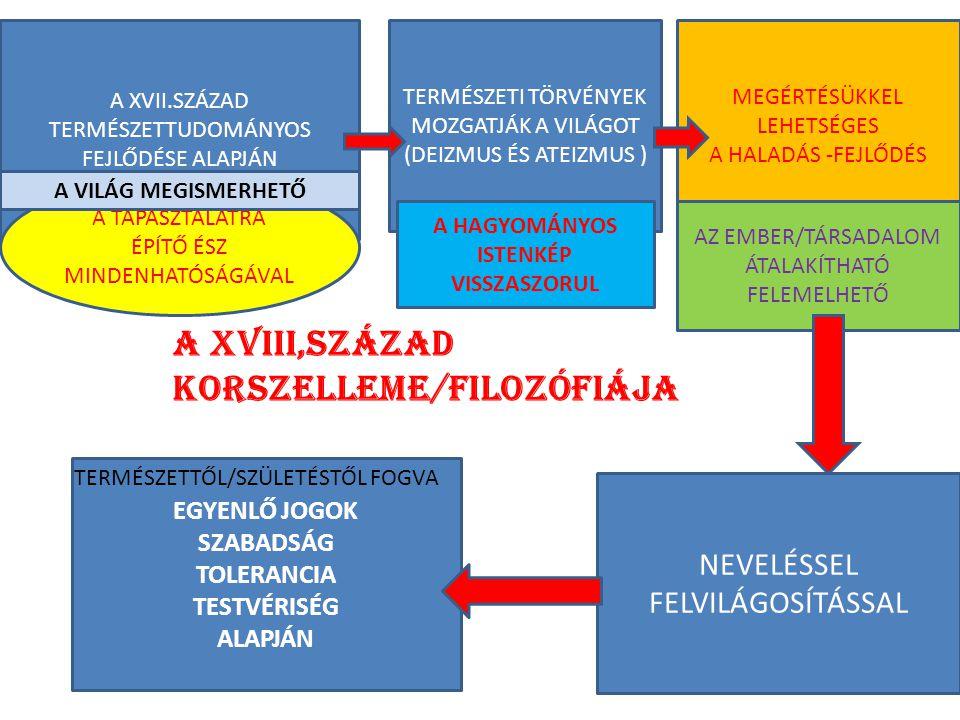 A XVIII,SZÁZAD KORSZELLEME/FILOZÓFIÁJA A XVII.SZÁZAD TERMÉSZETTUDOMÁNYOS FEJLŐDÉSE ALAPJÁN A TAPASZTALATRA ÉPÍTŐ ÉSZ MINDENHATÓSÁGÁVAL A VILÁG MEGISMERHETŐ TERMÉSZETI TÖRVÉNYEK MOZGATJÁK A VILÁGOT (DEIZMUS ÉS ATEIZMUS ) MEGÉRTÉSÜKKEL LEHETSÉGES A HALADÁS -FEJLŐDÉS AZ EMBER/TÁRSADALOM ÁTALAKÍTHATÓ FELEMELHETŐ EGYENLŐ JOGOK SZABADSÁG TOLERANCIA TESTVÉRISÉG ALAPJÁN TERMÉSZETTŐL/SZÜLETÉSTŐL FOGVA NEVELÉSSEL FELVILÁGOSÍTÁSSAL A HAGYOMÁNYOS ISTENKÉP VISSZASZORUL