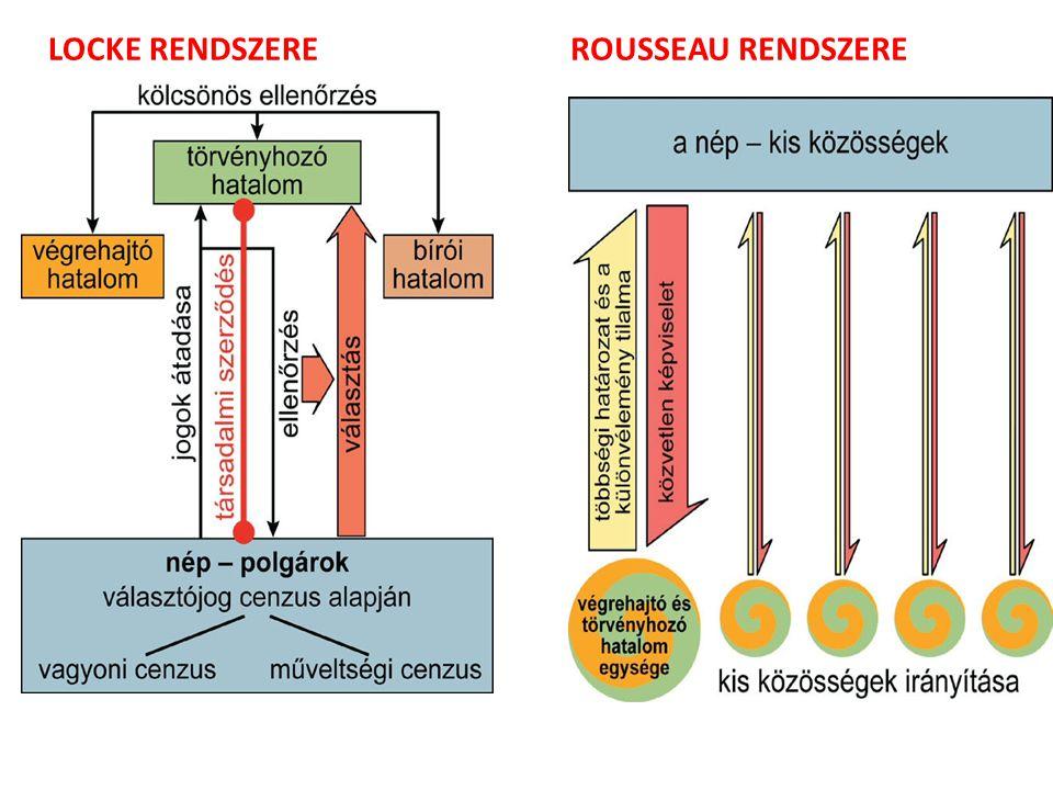 LOCKE RENDSZEREROUSSEAU RENDSZERE