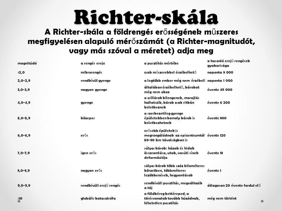 Richter-skála Richter-skála A Richter-skála a földrengés er ő sségének m ű szeres megfigyelésen alapuló mér ő számát (a Richter-magnitudót, vagy más szóval a méretet) adja meg magnitúdóa rengés erejea pusztítás mértéke a hasonló erej ű rengések gyakorisága <2,0mikrorengéscsak m ű szerekkel érzékelhet ő naponta 8 000 2,0 ‑ 2,9 rendkívül gyengea legtöbb ember még nem érzékelinaponta 1 000 3,0 ‑ 3,9 nagyon gyenge általában érzékelhet ő, károkat még nem okoz évente 49 000 4,0 ‑ 4,9 gyenge a csillárok kilengenek, morajlás hallatszik, károk csak ritkán keletkeznek évente 6 200 5,0 ‑ 5,9 közepes a szerkezetileg gyenge épületekben komoly károk is keletkezhetnek évente 800 6,0 ‑ 6,9 er ő s er ő sebb épületek is megrongálódnak az epicentrumtól 50 ‑ 80 km távolságban is évente 120 7,0 ‑ 7,9 igen er ő s súlyos károk: házak és hidak összeomlása, utak, vasúti sínek deformációja évente 18 8,0 ‑ 8,9 nagyon er ő s súlyos károk több száz kilométeres körzetben, többméteres lezökkenések, hegyomlások évente 1 9,0 ‑ 9,9 rendkívüli erej ű rengés rendkívüli pusztítás, megváltozik a táj átlagosan 20 évente fordul el ő ≥10globális katasztrófa a földkéreg kettéreped, a törésvonalak tovább húzódnak, hihetetlen pusztítás még nem történt