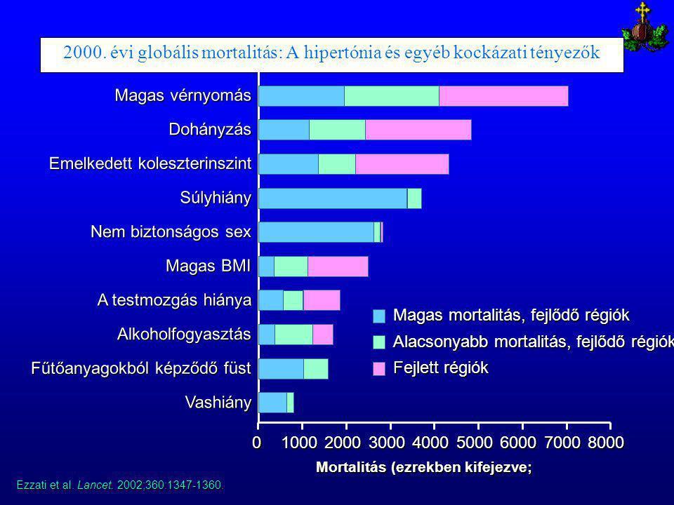2000. évi globális mortalitás: A hipertónia és egyéb kockázati tényezők Ezzati et al. Lancet. 2002;360:1347-1360. Mortalitás (ezrekben kifejezve; Maga