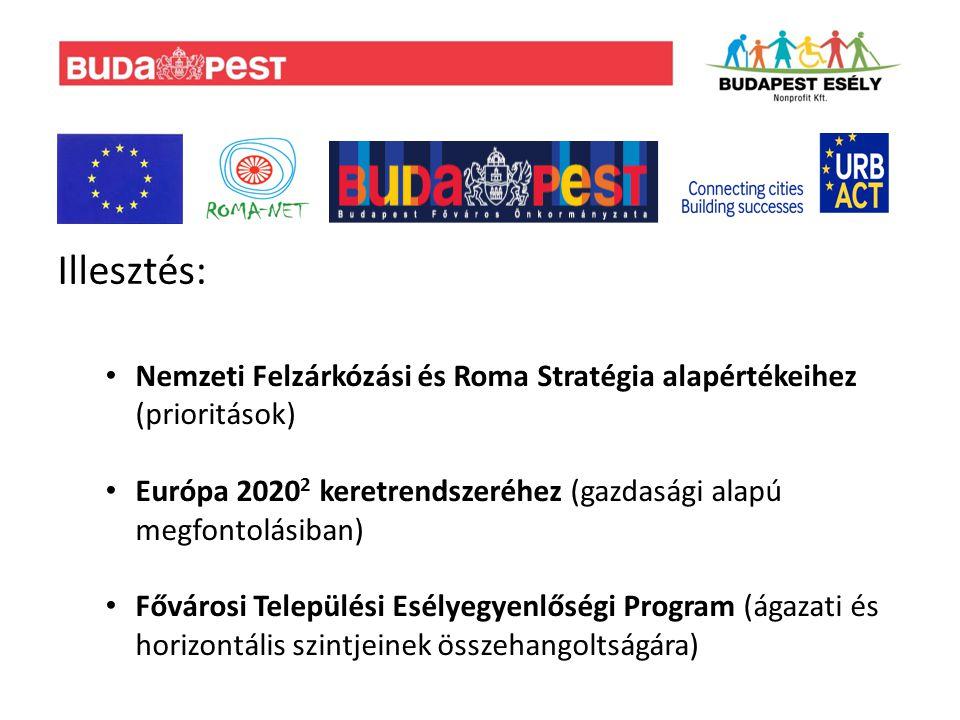 Illesztés: Nemzeti Felzárkózási és Roma Stratégia alapértékeihez (prioritások) Európa 2020 2 keretrendszeréhez (gazdasági alapú megfontolásiban) Fővárosi Települési Esélyegyenlőségi Program (ágazati és horizontális szintjeinek összehangoltságára)