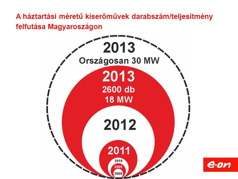 A háztartási méretű kiserőművek darabszám/teljesítmény felfutása Magyaroszágon