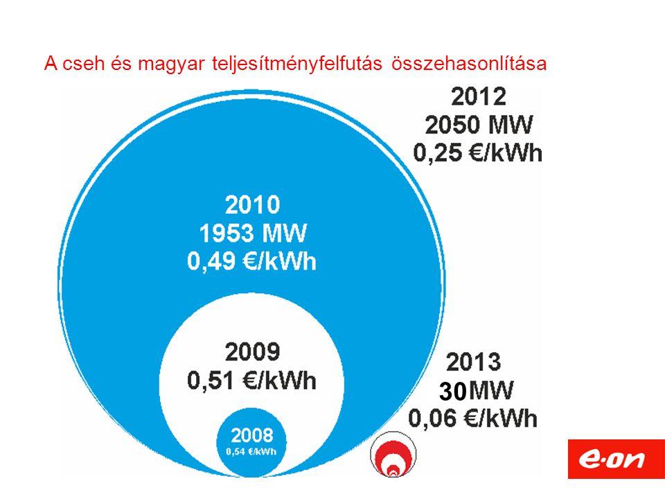 A cseh és magyar teljesítményfelfutás összehasonlítása 30