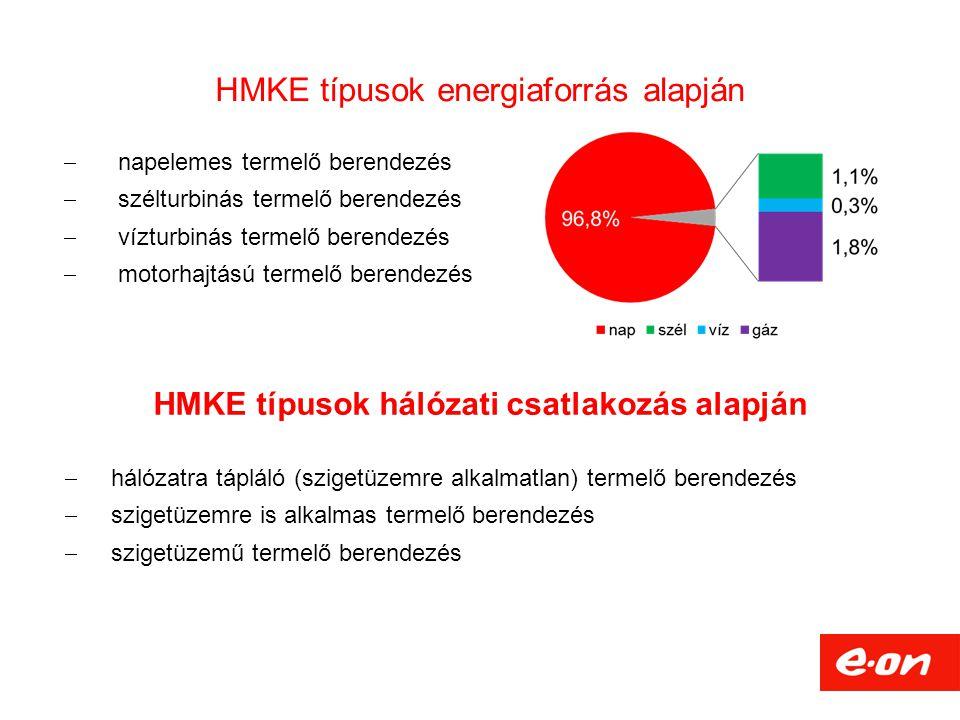 HMKE típusok energiaforrás alapján  napelemes termelő berendezés  szélturbinás termelő berendezés  vízturbinás termelő berendezés  motorhajtású termelő berendezés HMKE típusok hálózati csatlakozás alapján  hálózatra tápláló (szigetüzemre alkalmatlan) termelő berendezés  szigetüzemre is alkalmas termelő berendezés  szigetüzemű termelő berendezés