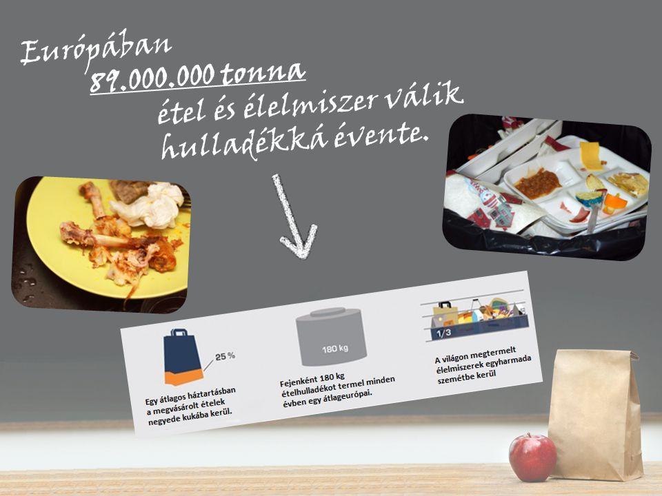 Európában 89.000.000 tonna étel és élelmiszer válik hulladékká évente.