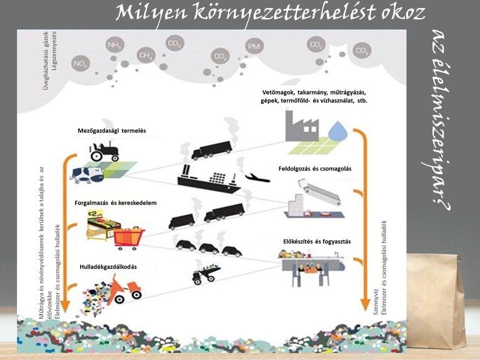 20-30%-át Európában a mez ő gazdaság okozza a környezeti terhelés ammónia kibocsátás 90%-át él ő vizek nitrogénterhelésének 50-80%-át üvegházhatású gázok kibocsátásának 10%-át