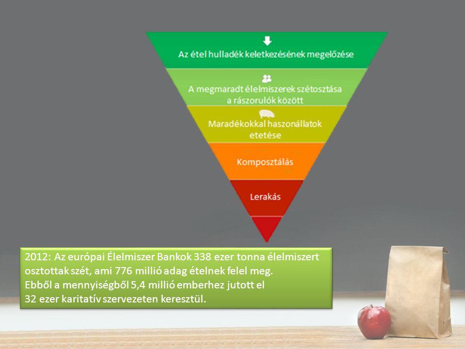 2012: Az európai Élelmiszer Bankok 338 ezer tonna élelmiszert osztottak szét, ami 776 millió adag ételnek felel meg. Ebből a mennyiségből 5,4 millió e