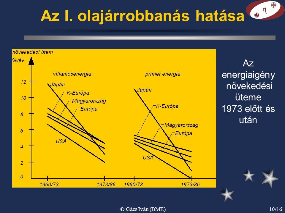 © Gács Iván (BME)10/16 Az energiaigény növekedési üteme 1973 előtt és után Az I. olajárrobbanás hatása