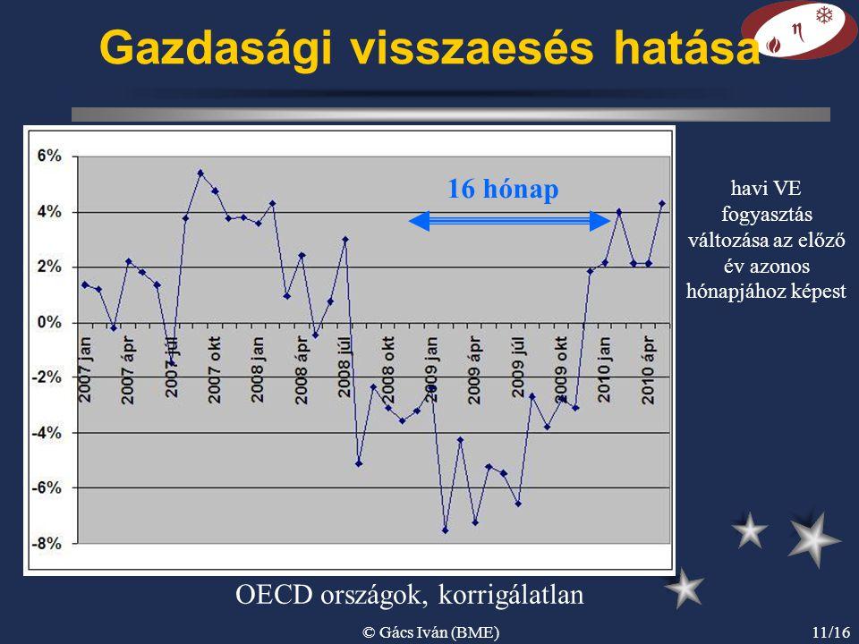 © Gács Iván (BME)11/16 Gazdasági visszaesés hatása OECD országok, korrigálatlan 16 hónap havi VE fogyasztás változása az előző év azonos hónapjához ké