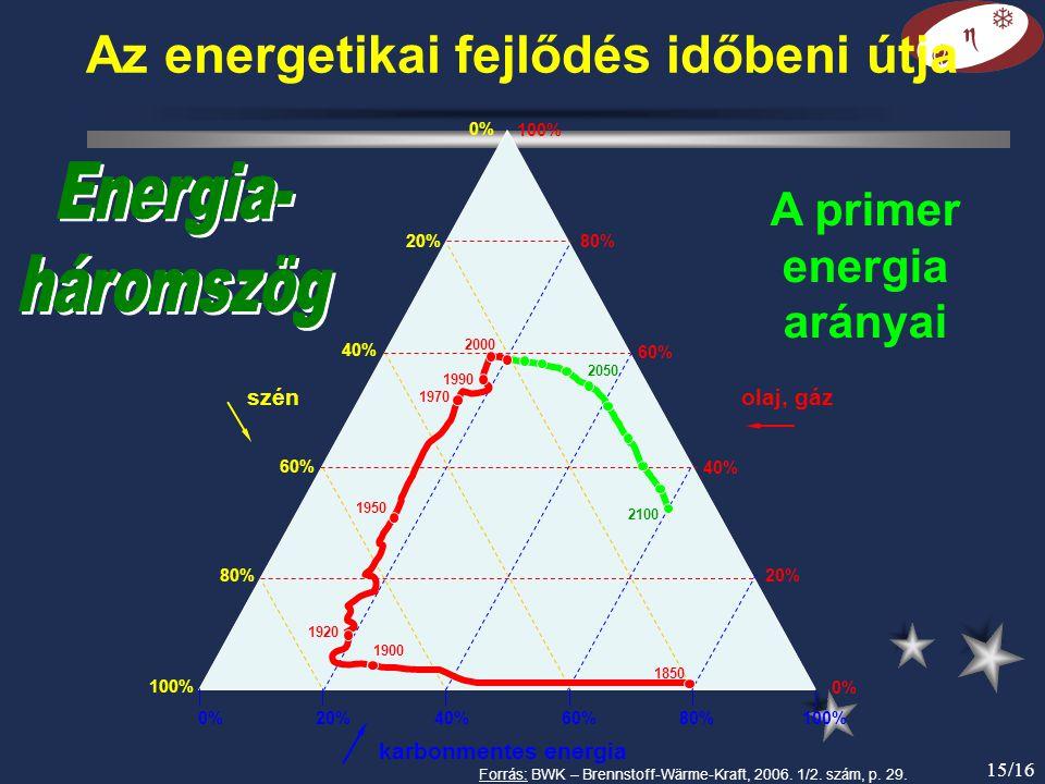 0% 20% 40% 60% 80% 100% karbonmentes energia 100% 80% 40% 60% 20% 100% 80% 60% 40% 0% szénolaj, gáz A primer energia arányai 1850 1900 1920 1950 1970