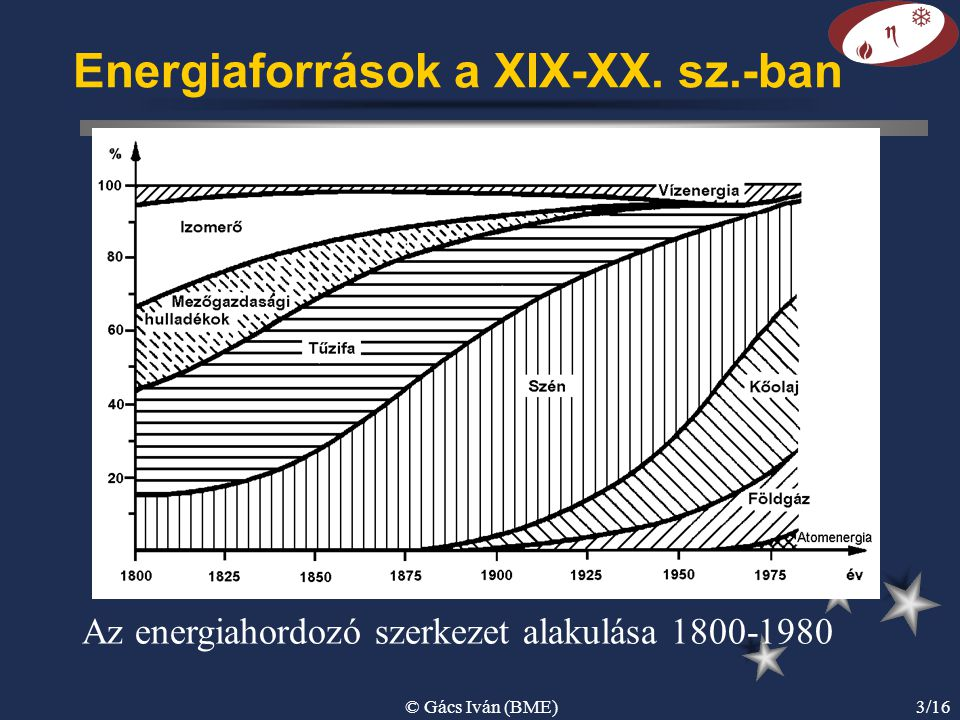 © Gács Iván (BME)3/16 Energiaforrások a XIX-XX. sz.-ban Az energiahordozó szerkezet alakulása 1800-1980