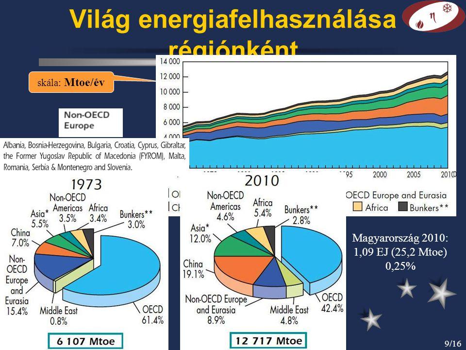 © Gács Iván (BME)10/16 Az energiaigény növekedési üteme 1973 előtt és után Az I.