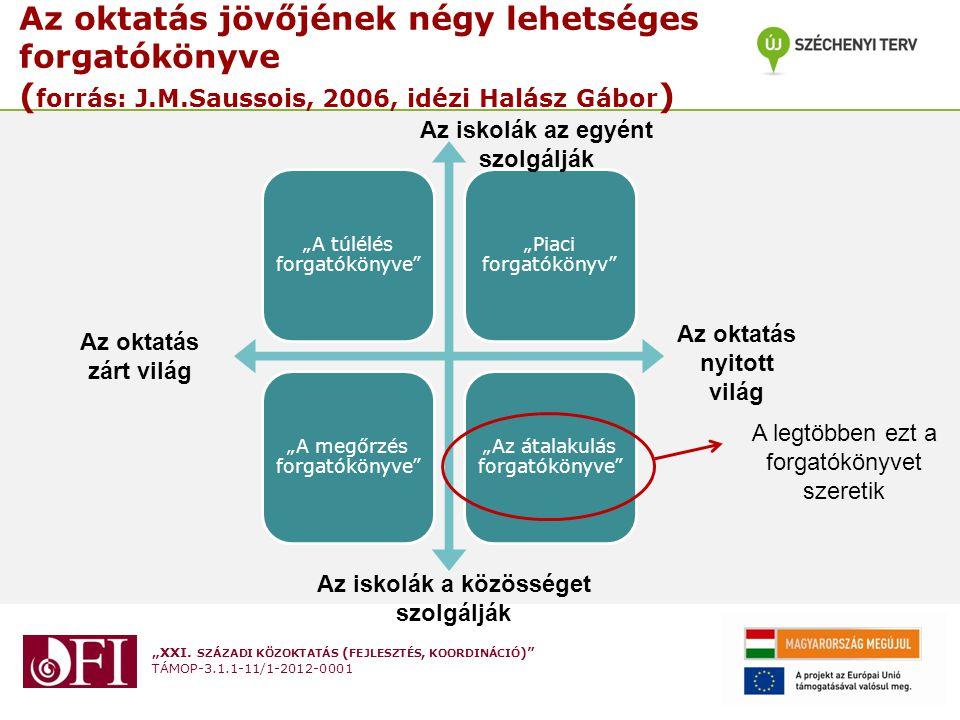 """""""XXI. SZÁZADI KÖZOKTATÁS ( FEJLESZTÉS, KOORDINÁCIÓ )"""" TÁMOP-3.1.1-11/1-2012-0001 Az oktatás jövőjének négy lehetséges forgatókönyve ( forrás: J.M.Saus"""