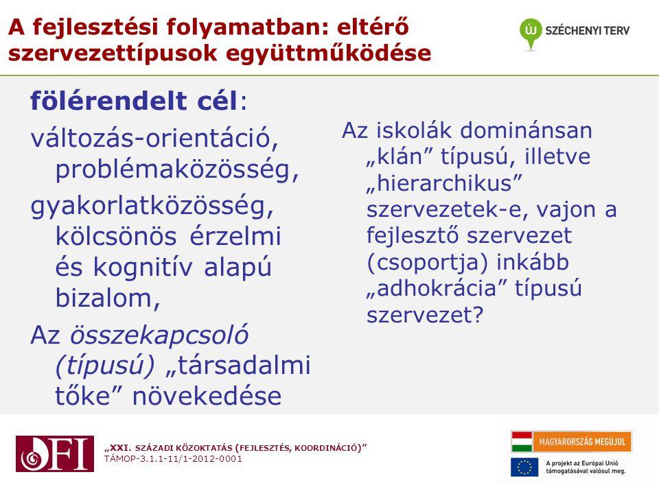 """""""XXI. SZÁZADI KÖZOKTATÁS ( FEJLESZTÉS, KOORDINÁCIÓ )"""" TÁMOP-3.1.1-11/1-2012-0001 A fejlesztési folyamatban: eltérő szervezettípusok együttműködése föl"""