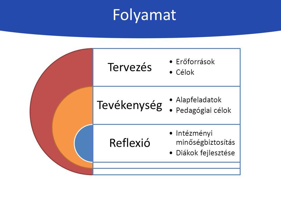 Tervezés Tevékenység Reflexió Erőforrások Célok Alapfeladatok Pedagógiai célok Intézményi minőségbiztosítás Diákok fejlesztése Folyamat