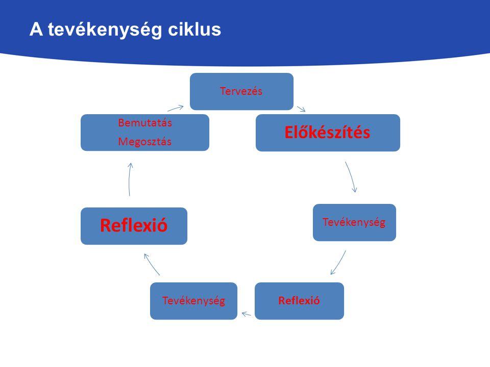 Tervezés Előkészítés TevékenységReflexióTevékenység Reflexió Bemutatás Megosztás A tevékenység ciklus