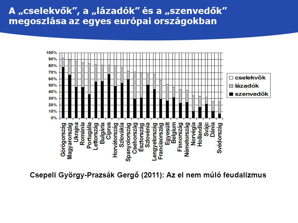"""Csepeli György-Prazsák Gergő (2011): Az el nem múló feudalizmus A """"cselekvők"""", a """"lázadók"""" és a """"szenvedők"""" megoszlása az egyes európai országokban"""
